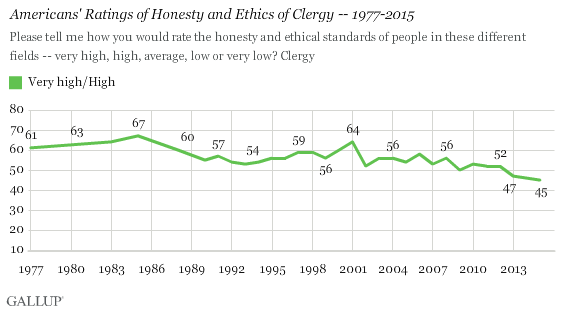 Americans' Ratings of Honesty and Ethics of Clergy -- 1977-2015