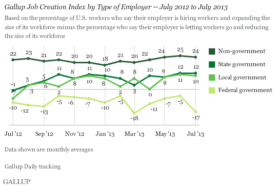 Gallup Job Creation Index by Type of Employer -- July 2012 to July 2013