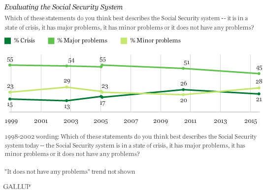 Evaluating the Social Security System