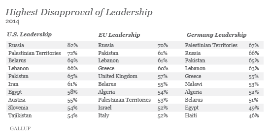 Disapproval of EU, U.S., and Germany leadership