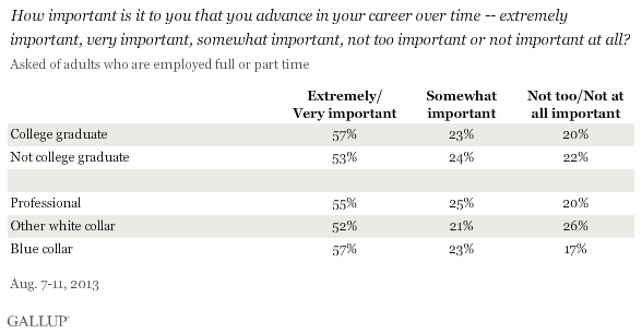 How important is it to you that you advance in your career over time -- extremely important, very important, somewhat important, not too important or not important at all? August 2013 results