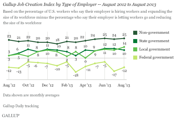 Trend: Gallup Job Creation Index by Type of Employer