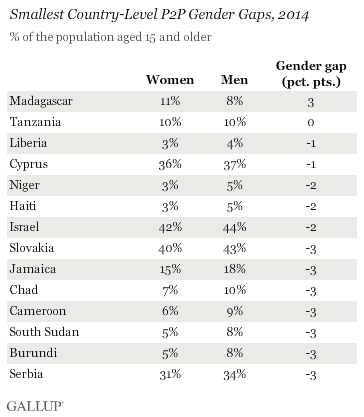 Smallest Country-Level P2P Gender Gaps, 2014
