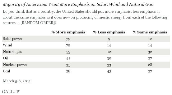 Majority of Americans Want More Emphasis on Solar, Wind and Natural Gas, March 2015