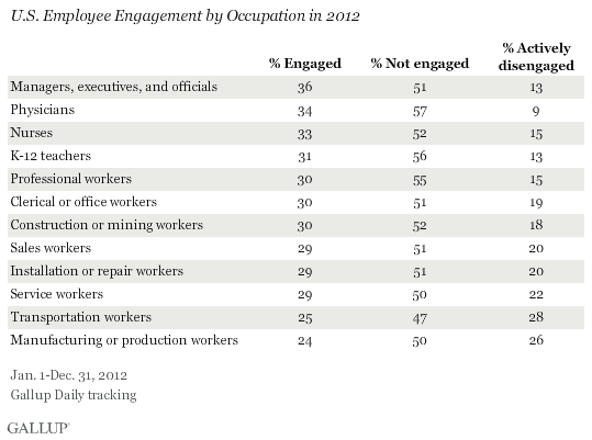 U.S. Employee Engagement by Occupation Type