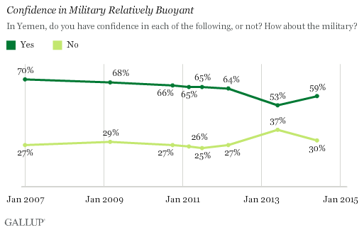 Confidence in Military Relatively Buoyant