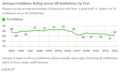 Trend: Average Confidence Rating Across All Institutions, by Year