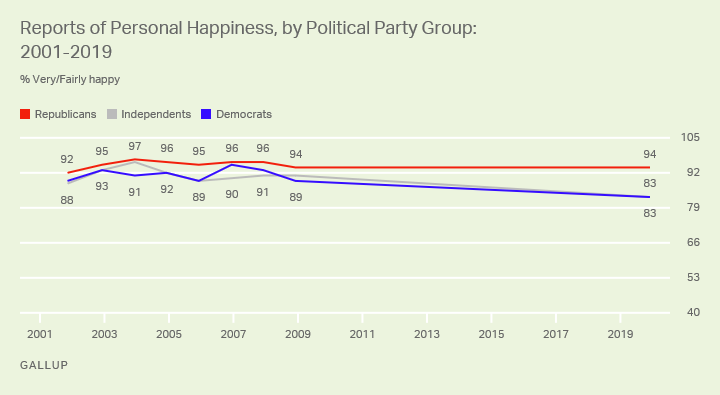 Line chart. Americans' reports of personal happiness since 2001, among Republicans, Democrats and independents.