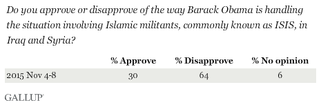 Trend: Do you approve or disapprove of the way Barack Obama is handling the situation involving Islamic militants, commonly known as ISIS, in Iraq and Syria?