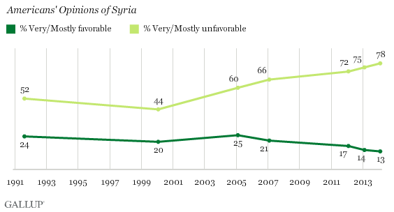 Trend: Americans' Opinions of Syria