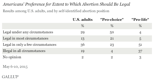 Americans' Preference for Extent to Which Abortion Should Be Legal, May 2015