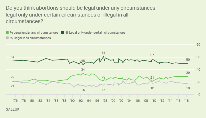 Line graph: Americans' abortion views. 2018: 50% say it should be legal only in certain circumstances, 29% legal in any, 18% illegal in all.