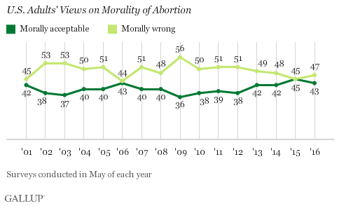 """an analysis of morality in abortion Morality is my biggest and strongest argument toward abortion the main argument between supporters and the opposition is the question """"when is the fetus a human"""" science has proven that life begins at the time of conception and not at birth."""