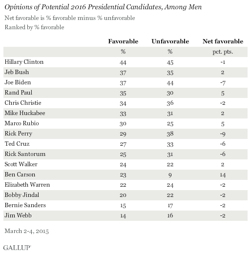 Opinions of Potential 2016 Presidential Candidates, Among Men