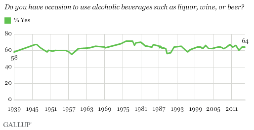 Trend: Do you have occasion to use alcoholic beverages such as liquor, wine, or beer?