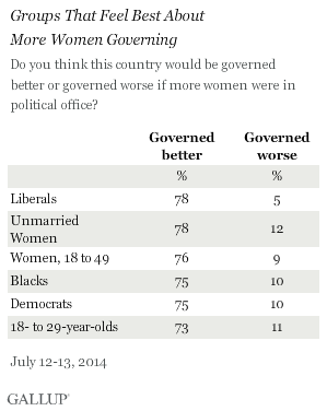 Groups That Feel Best About More Women Governing the Country, July 2014