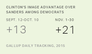Clinton's Democratic Image Advantage Over Sanders Expands