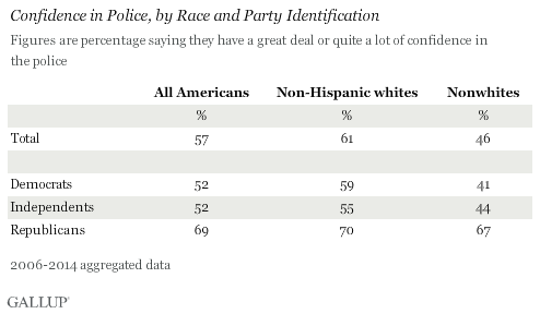 Confidence in Police, by Race and Party Identification, 2006-2014 aggregated data