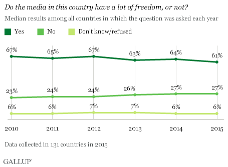 Do the media in this country have a lot of freedom, or not?