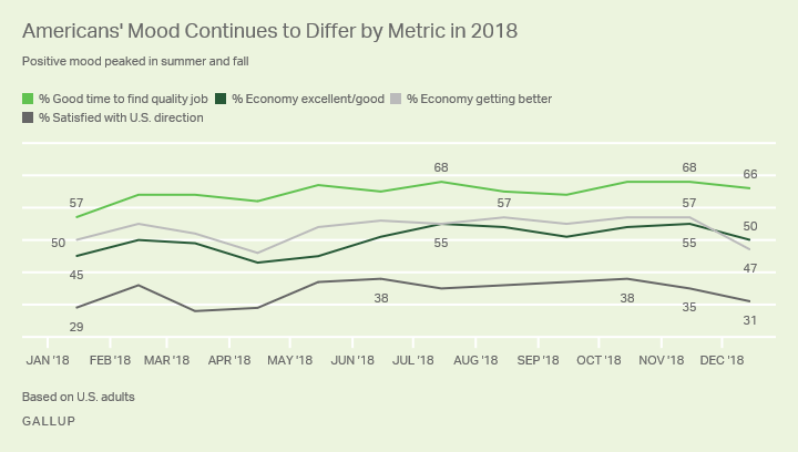 Gallup's monthly trends in 2018 on four key indicators of Americans' views of the state of the country and economy.