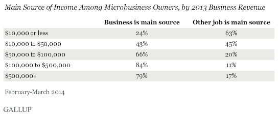 Main source of income among microbusiness owners, by 2013 revenue