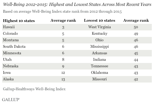 Well-Being 2012-2015: Highest and Lowest States Across Most Recent Years
