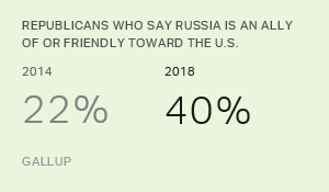 Republicans More Positive on U.S. Relations With Russia