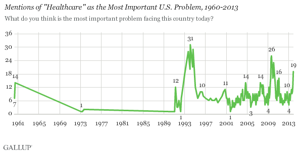 Trend: Mentions of Healthcare as the Most Important U.S. Problem