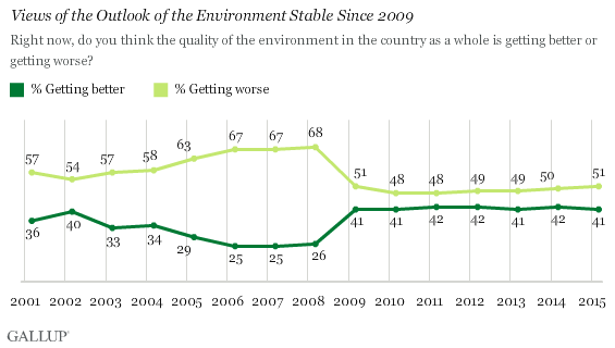 Views of the Outlook of the Environment Stable Since 2009