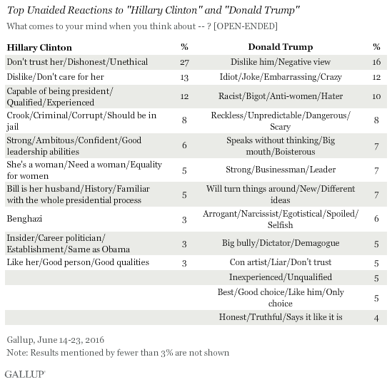 "Top Unaided Reactions to ""Hillary Clinton"" and ""Donald Trump"" June 2016"