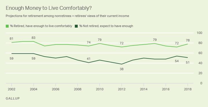 Line graph: Will current nonretirees/Do retirees have enough money to live comfortably? Yes: 78% of retirees, 51% of nonretirees (2018).