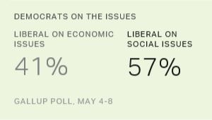 Democrats More Liberal on Social Issues Than Economic Ones