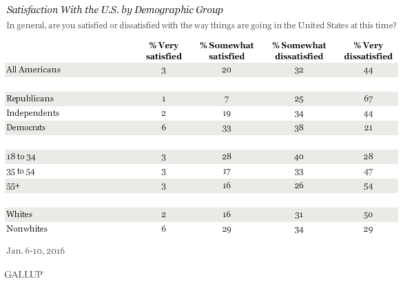 Satisfaction With the U.S. by Demographic Group