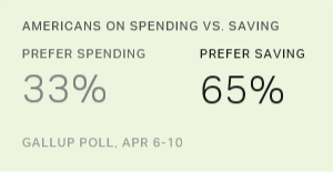 Nearly Two-Thirds of Americans Prefer Saving to Spending