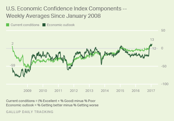 U.S. Economicc Confidence Index Components