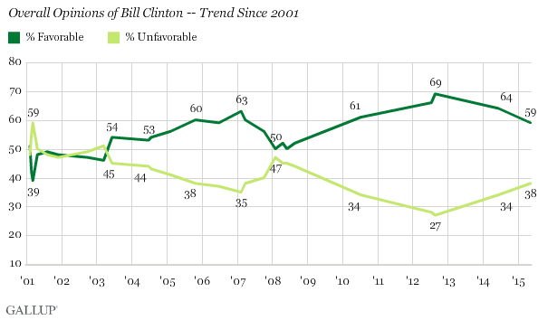 Overall Opinions of Bill Clinton -- Trend Since 2001