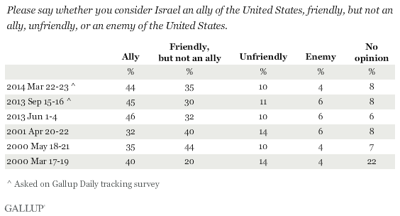 Trend: Please say whether you consider Israel an ally of the United States, friendly, but not an ally, unfriendly, or an enemy of the United States.