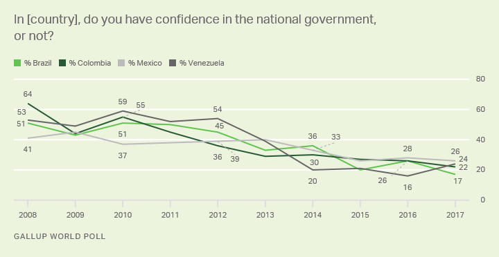 line chart: percent confident in national government in brazil, colombia, venezuela and mexico.