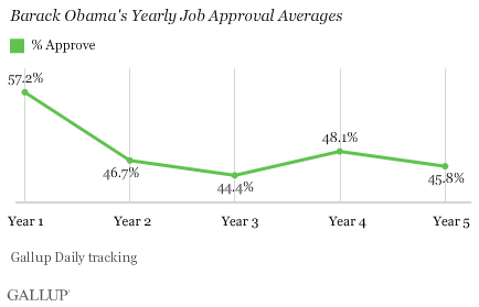 Barack Obama's Yearly Job Approval Averages