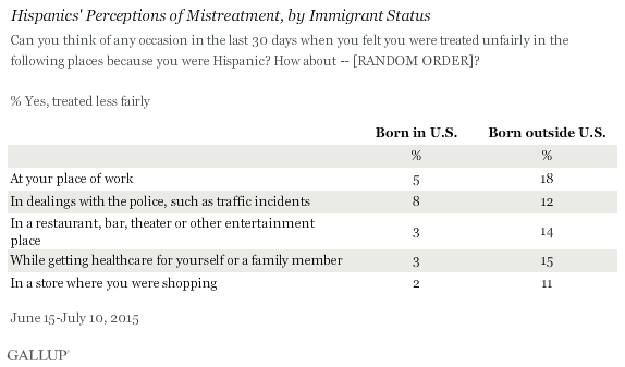Hispanics' Perceptions of Mistreatment, by Immigrant Status