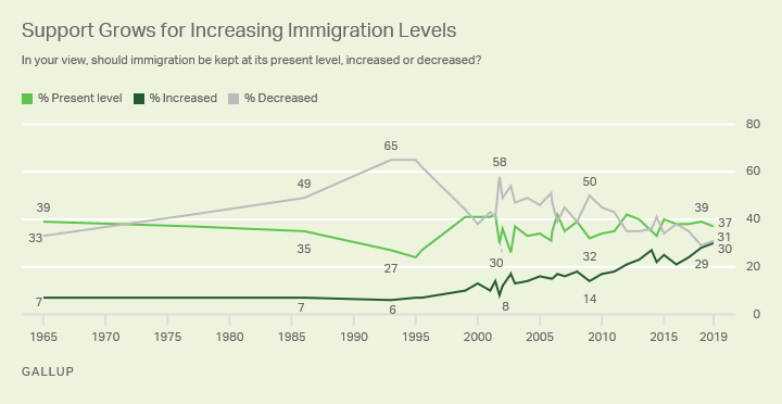 Line graph: Support grows for increasing immigration levels; 1965-2019 trend.