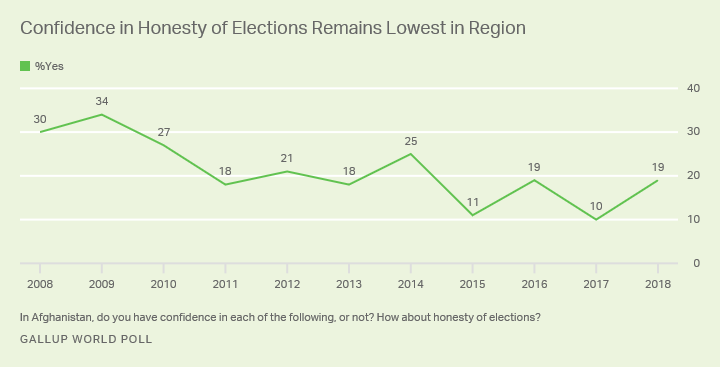 Line graph. Afghans' confidence in the honesty of elections over the past decade.