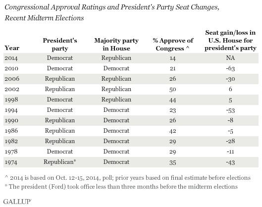Congressional Approval Ratings and President's Party Seat Changes, Recent Midterm Elections