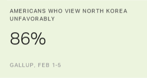 North Korea Remains Least-Popular Country Among Americans