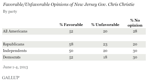 Favorable/Unfavorable Opinions of New Jersey Gov. Chris Christie, by Party, June 2013