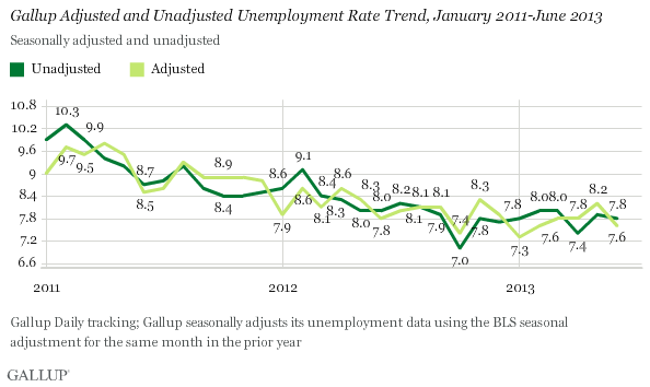 Adjusted & unadjusted unemployment rate trend