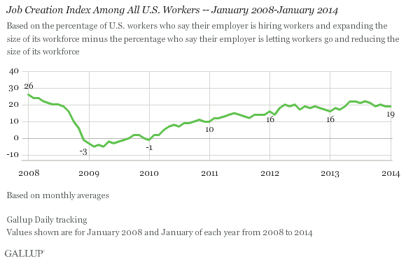 Job Creation Index Among All U.S. Workers -- January 2008-January 2014