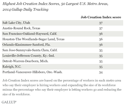 Highest Job Creation Index Scores, 50 Largest U.S. Metro Areas, 2014 Gallup Daily Tracking