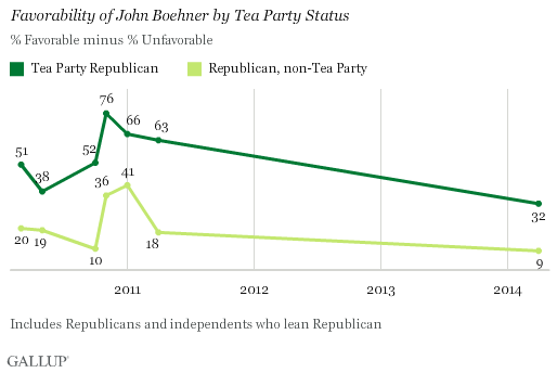 Favorability of John Boehner by Tea Party Status