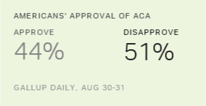 More Americans Negative Than Positive About ACA